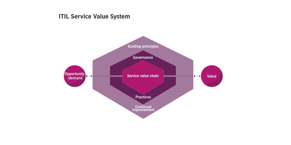 ITIL Service Value System
