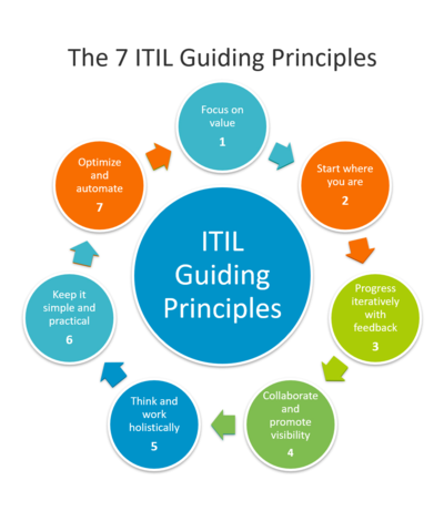 The 7 ITIL Guiding Principles