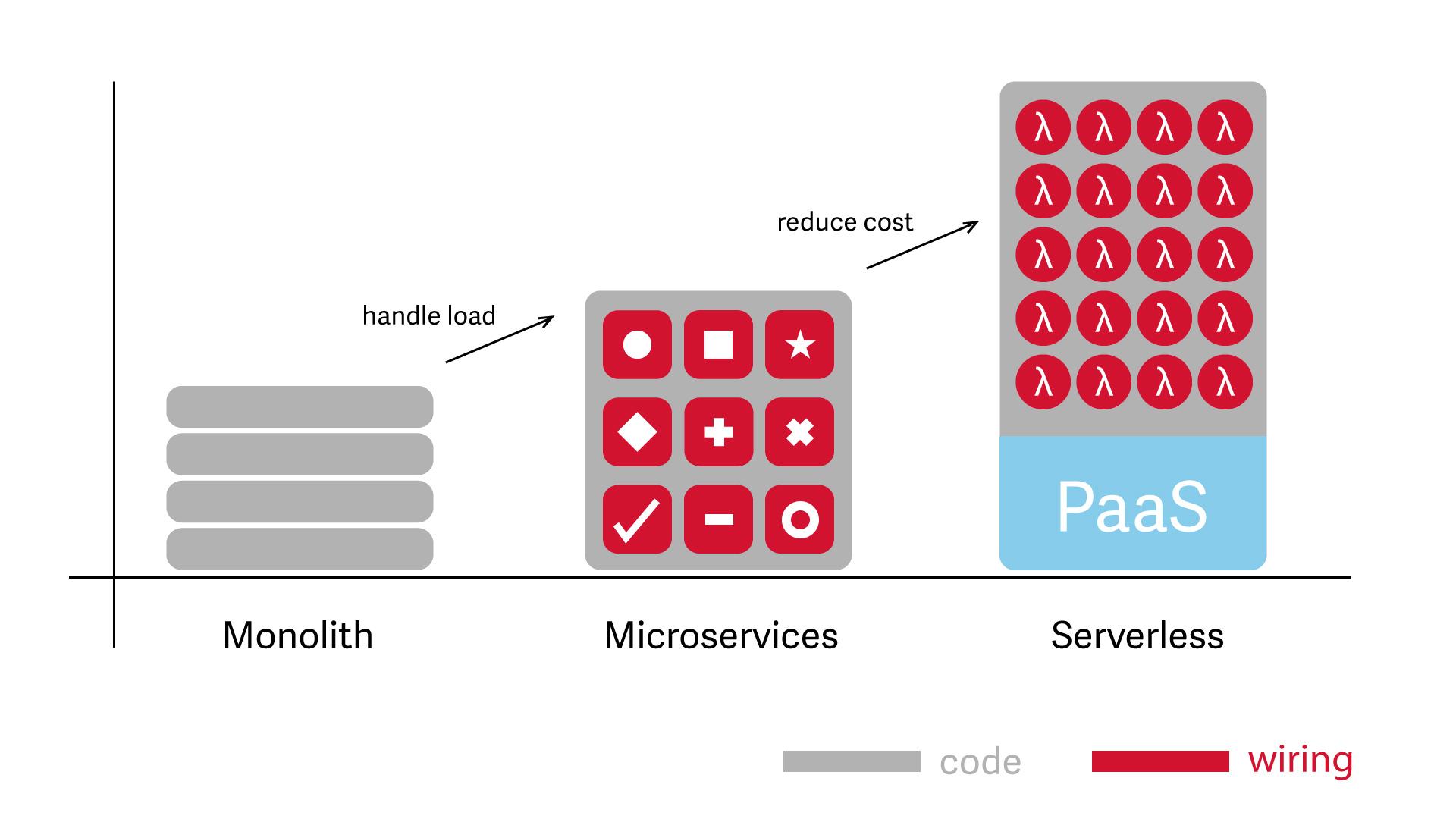 Infografika monolit mikroserwisy serverless