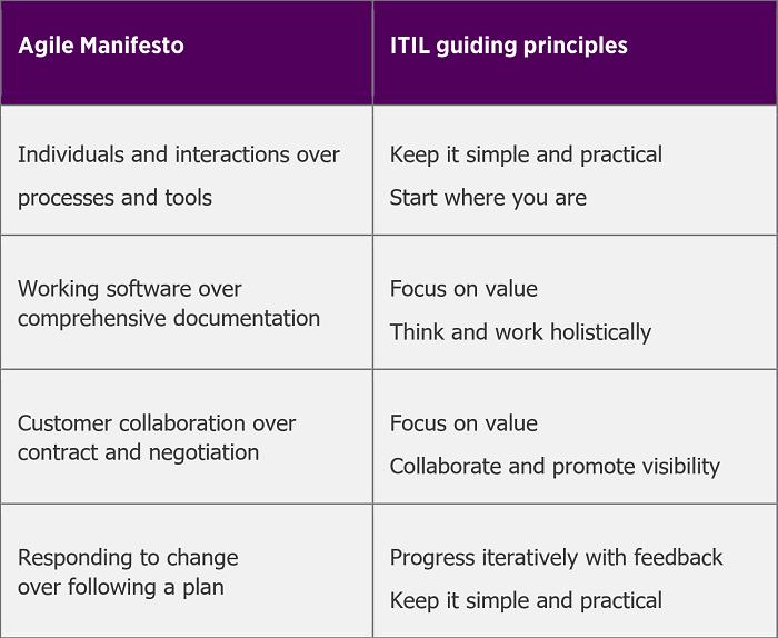 Agile Manifesto vs ITIL guiding principles