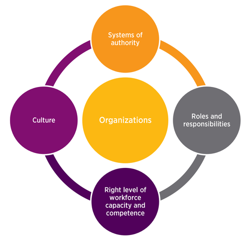 culture systems of authority roles and responsibilities right level of workforce