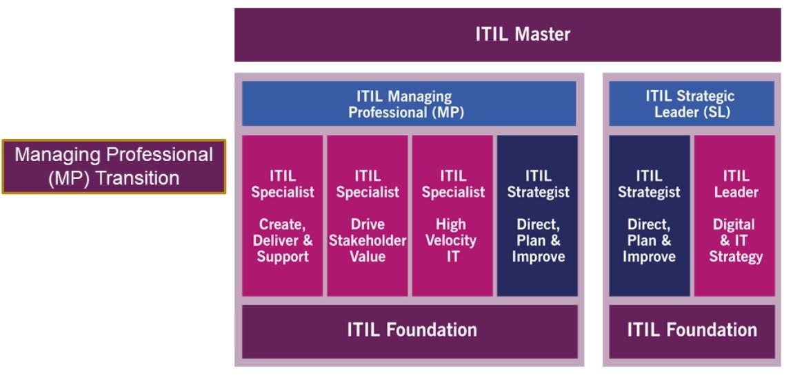 ITIL diagram